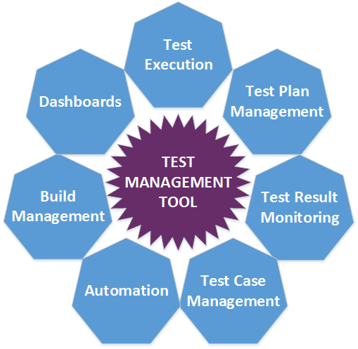Top Test Management Tools in 2019